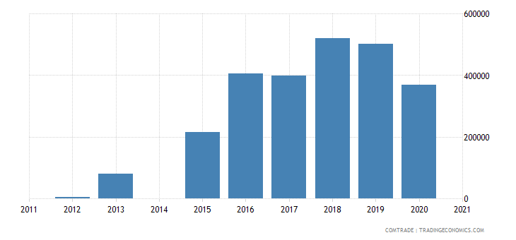 lesotho exports malaysia