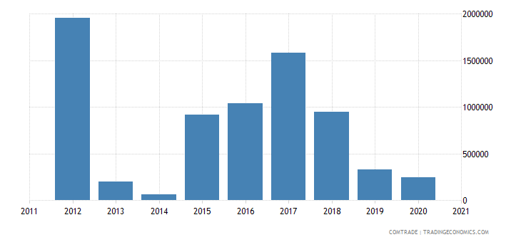 lesotho exports mauritius