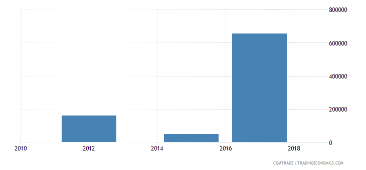 lesotho exports namibia