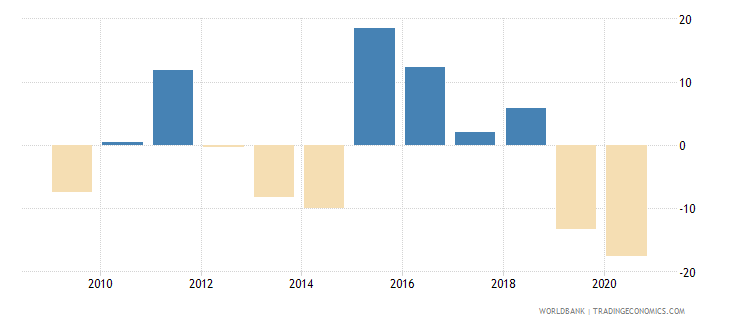 lesotho exports of goods and services annual percent growth wb data