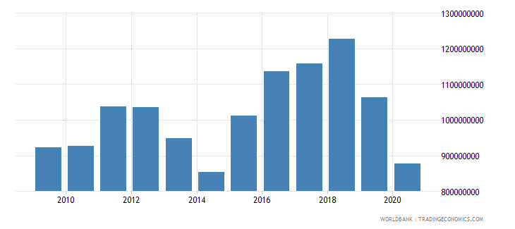 lesotho exports of goods and services constant 2000 us dollar wb data
