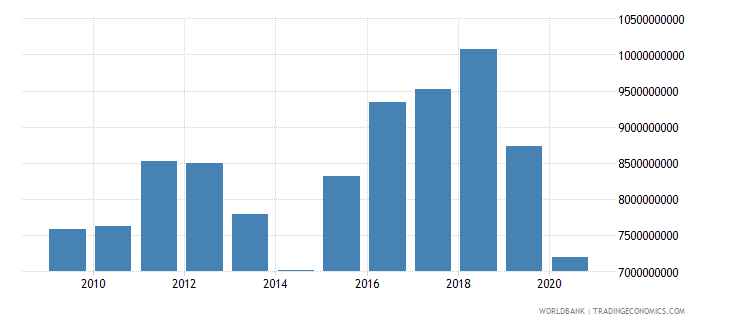 lesotho exports of goods and services constant lcu wb data