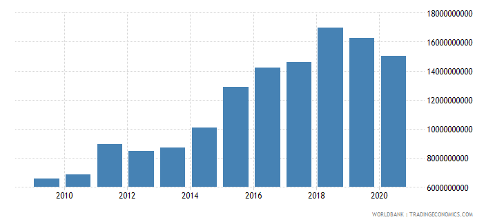 lesotho exports of goods and services current lcu wb data
