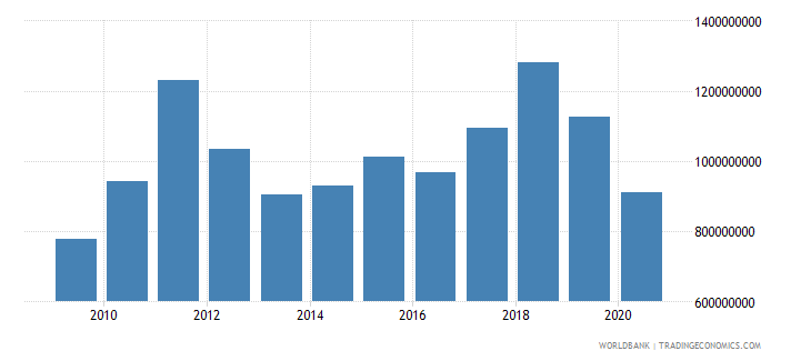 lesotho exports of goods and services us dollar wb data