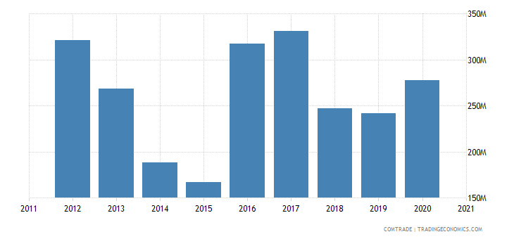 lesotho exports south africa