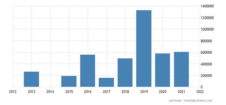lesotho exports tanzania