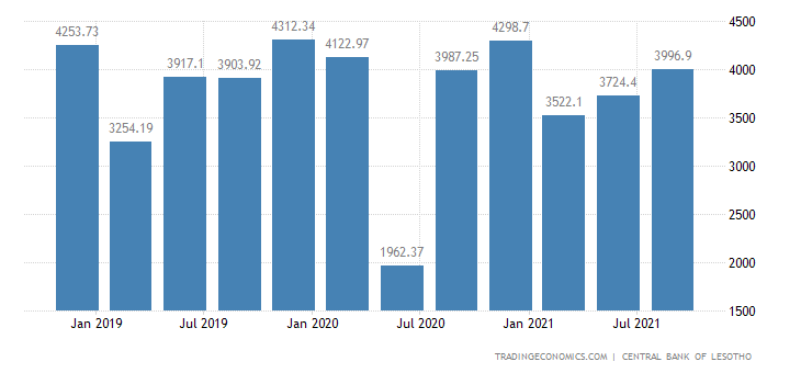 Lesotho Exports