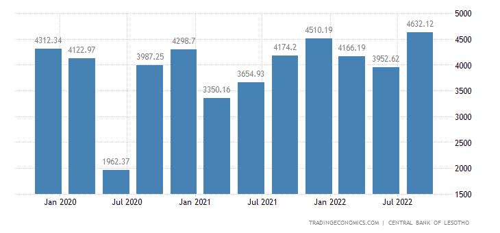 Lesotho Exports