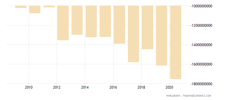 lesotho external balance on goods and services current lcu wb data