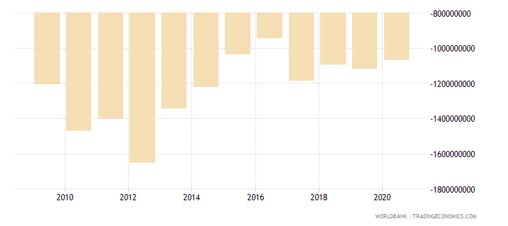 lesotho external balance on goods and services us dollar wb data