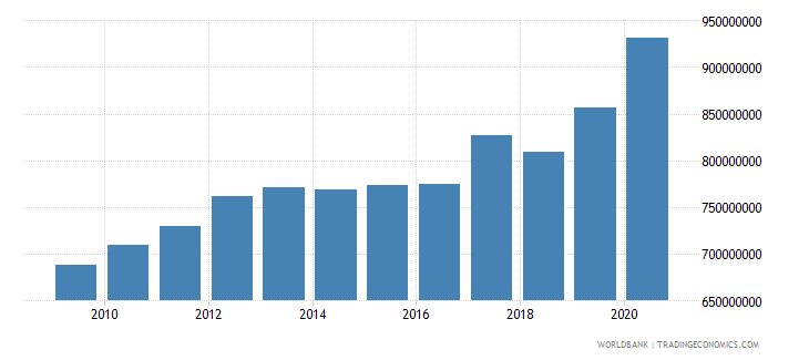 lesotho external debt stocks long term dod us dollar wb data