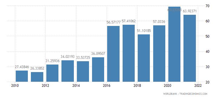 lesotho external debt stocks percent of gni wb data