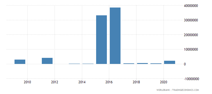 lesotho external debt stocks short term dod us dollar wb data