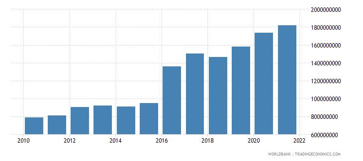 lesotho external debt stocks total dod us dollar wb data