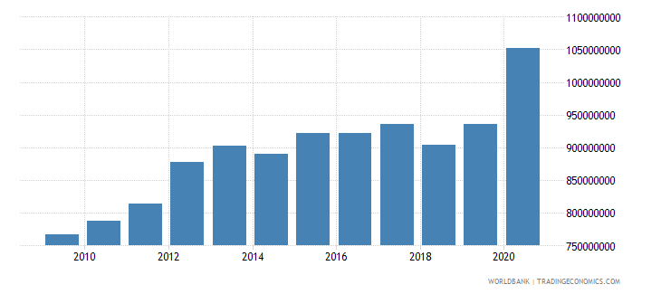lesotho external debt stocks total dod us dollar wb data