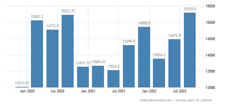 Lesotho External Debt
