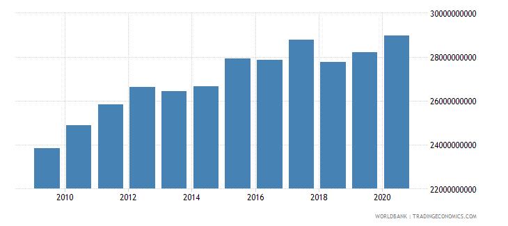 lesotho final consumption expenditure constant lcu wb data