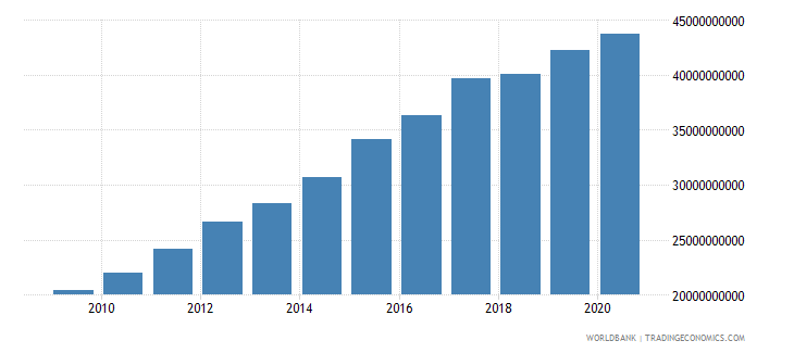 lesotho final consumption expenditure current lcu wb data