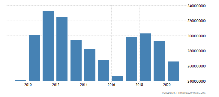 lesotho final consumption expenditure us dollar wb data