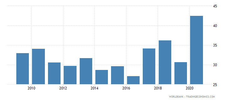 lesotho financial system deposits to gdp percent wb data