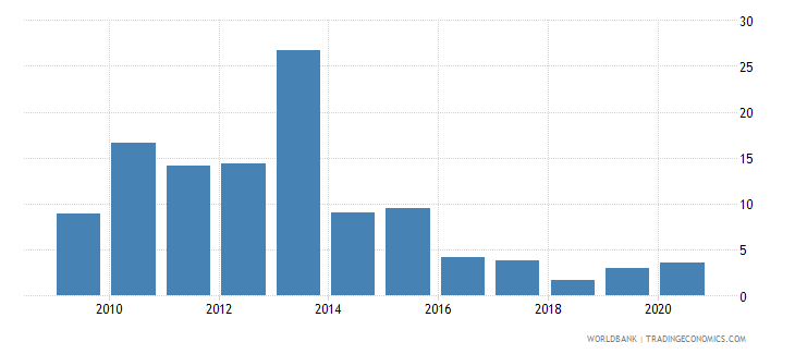 lesotho food exports percent of merchandise exports wb data