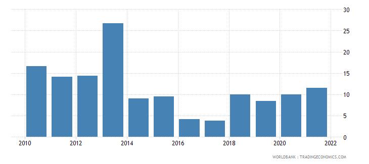 lesotho food exports percent of merchandise exports wb data