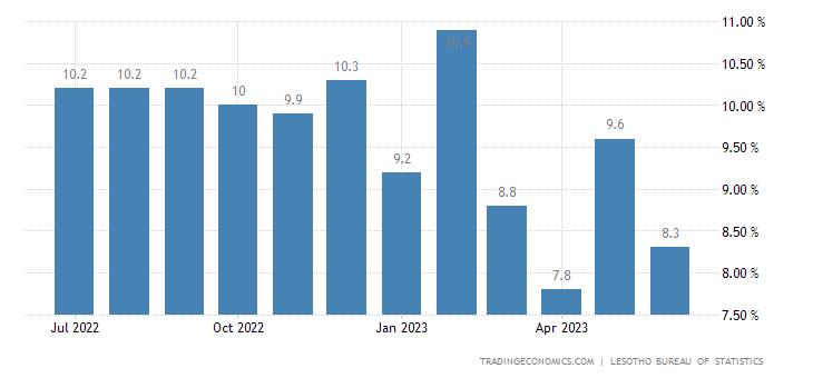 Lesotho Food Inflation