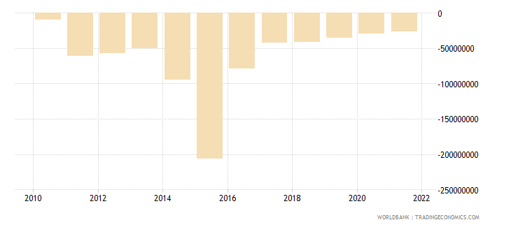lesotho foreign direct investment net bop us dollar wb data