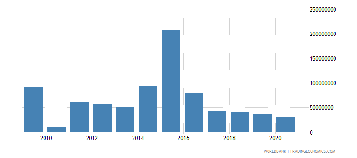 lesotho foreign direct investment net inflows bop us dollar wb data