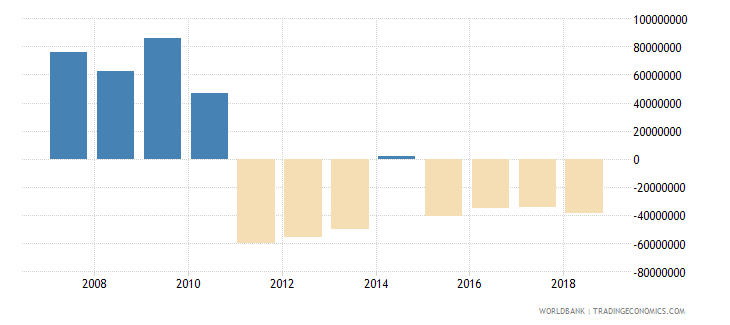 lesotho foreign direct investment net inflows in reporting economy drs us dollar wb data