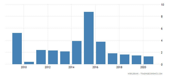 lesotho foreign direct investment net inflows percent of gdp wb data