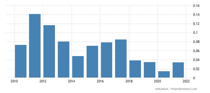 lesotho fuel exports percent of merchandise exports wb data