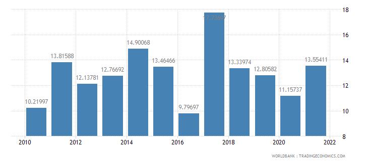 lesotho fuel imports percent of merchandise imports wb data