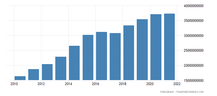 lesotho gdp at market prices linked series current lcu wb data