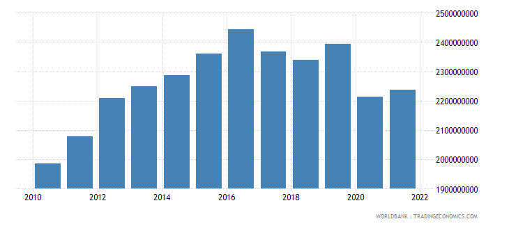 lesotho gdp constant 2000 us dollar wb data