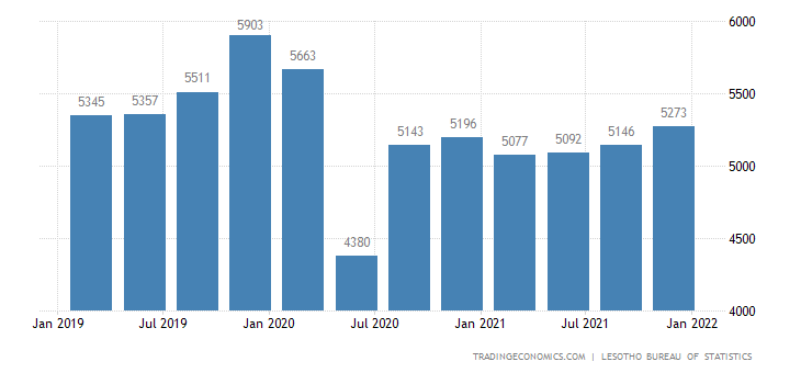 Lesotho Gdp Constant Prices