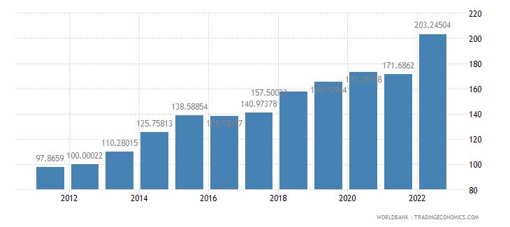 lesotho gdp deflator base year varies by country wb data