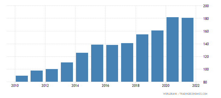 lesotho gdp deflator linked series base year varies by country wb data