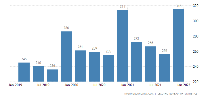 Lesotho Gdp From Agriculture