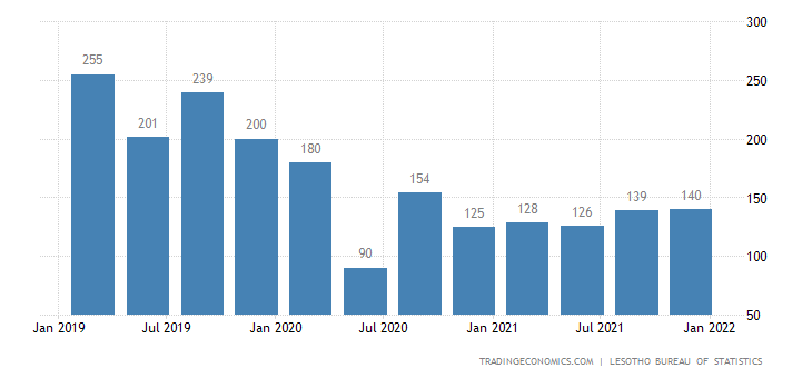 Lesotho Gdp From Construction