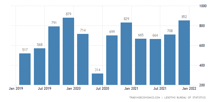 Lesotho Gdp From Manufacturing