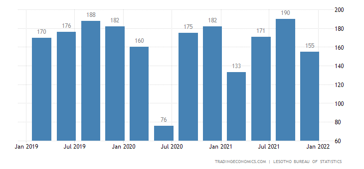 Lesotho Gdp From Mining