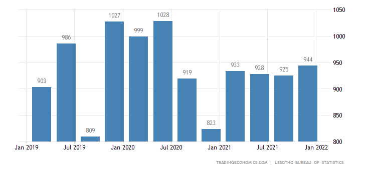 Lesotho Gdp From Public Administration