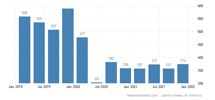 Lesotho Gdp wholesale and retail trade