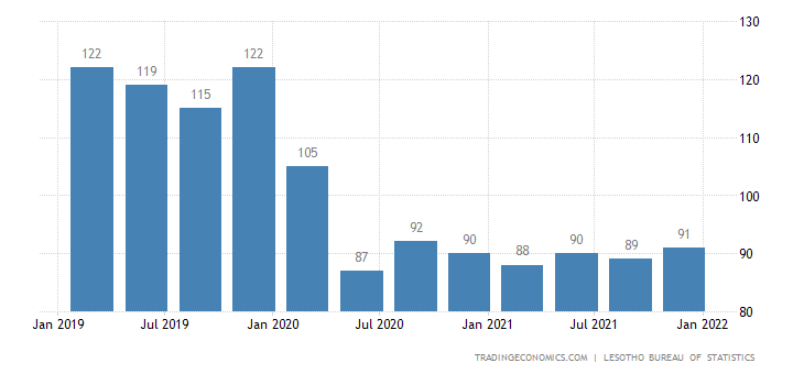 Lesotho Gdp From Transport