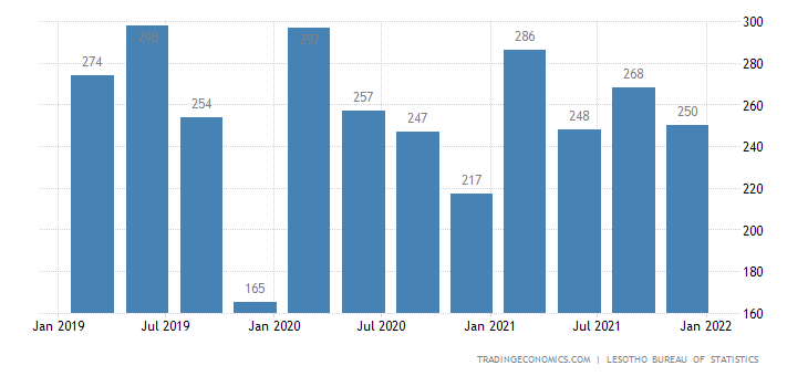 Lesotho Gdp From Utilities