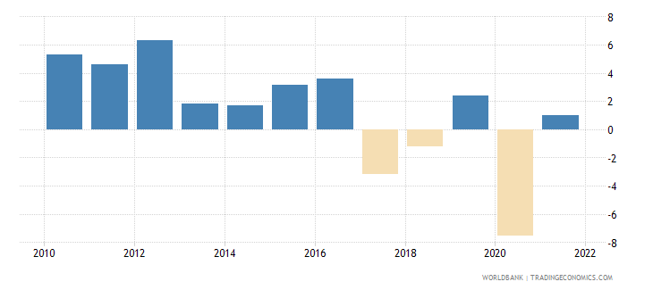 lesotho gdp growth annual percent 2010 wb data