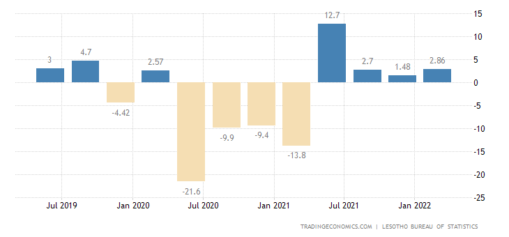 Lesotho GDP Annual Growth Rate