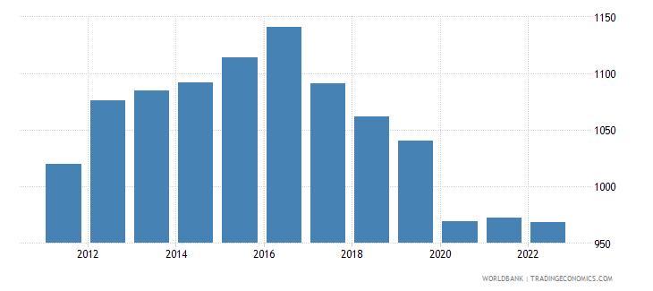 lesotho gdp per capita constant 2000 us dollar wb data