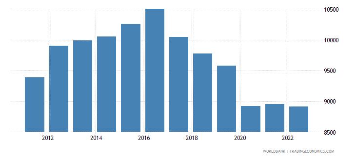 lesotho gdp per capita constant lcu wb data